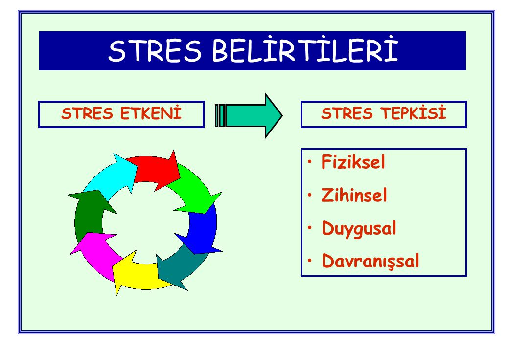 STRES BELİRTİLERİ Fiziksel Zihinsel Duygusal Davranışsal STRES ETKENİ