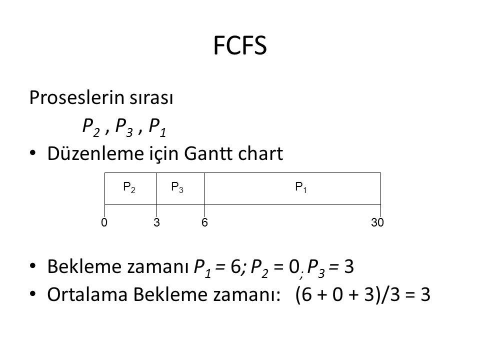 FCFS Proseslerin sırası P2 , P3 , P1 Düzenleme için Gantt chart