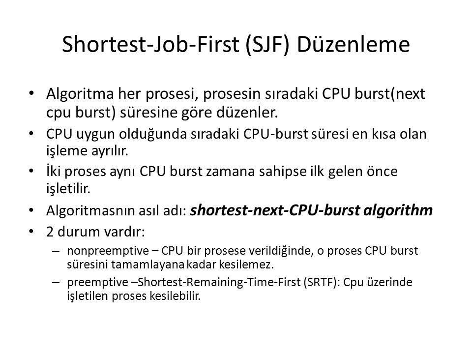 Shortest-Job-First (SJF) Düzenleme