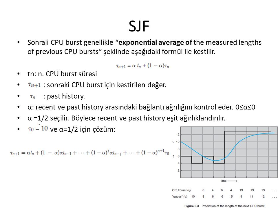 SJF Sonrali CPU burst genellikle exponential average of the measured lengths of previous CPU bursts şeklinde aşağıdaki formül ile kestilir.