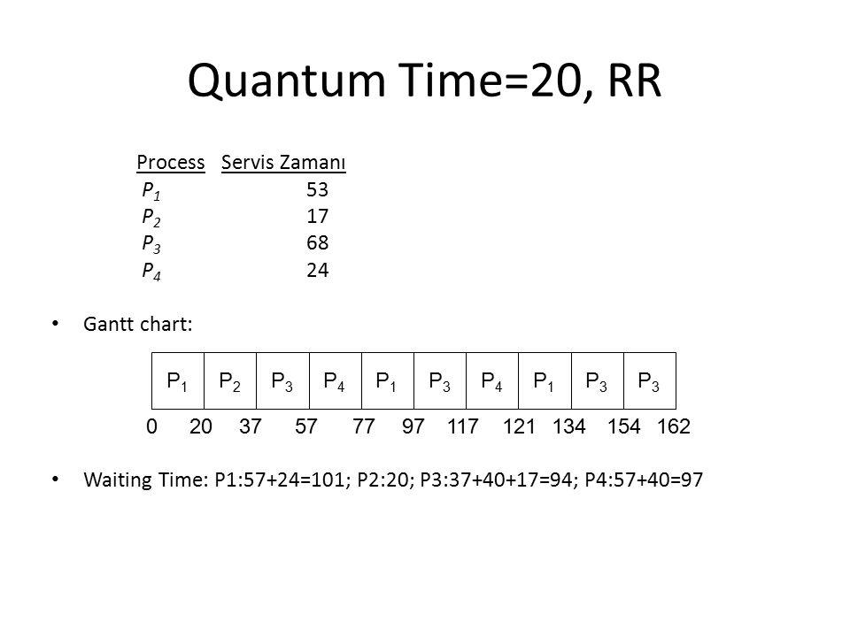 Quantum Time=20, RR Process Servis Zamanı P1 53 P2 17 P3 68 P4 24