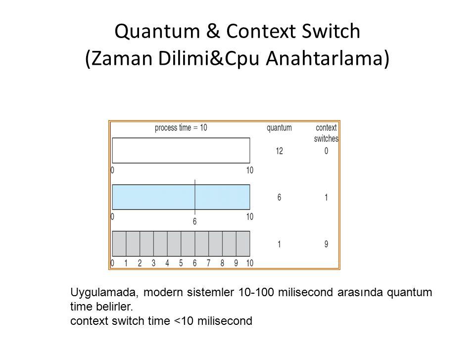 Quantum & Context Switch (Zaman Dilimi&Cpu Anahtarlama)