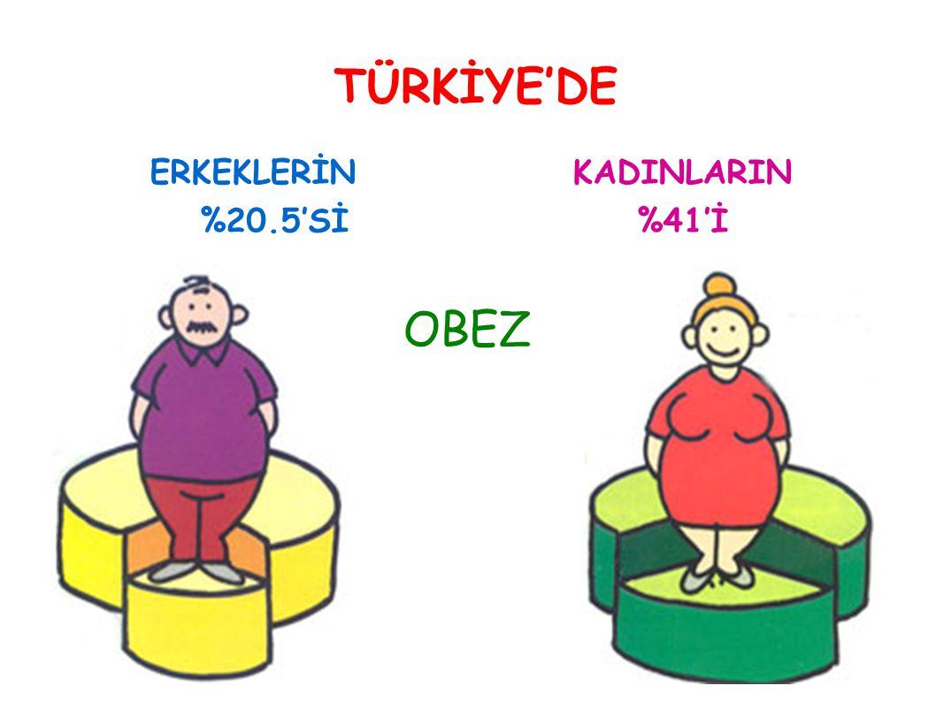 TÜRKİYE'DE ERKEKLERİN %20.5'Sİ KADINLARIN %41'İ OBEZ 7