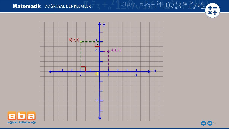 DOĞRUSAL DENKLEMLER y B(-2,3) 3 . 2 A(1,2) . x -2 1 4 -3