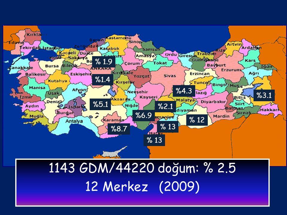 Gestasyonel Diyabet insidansı % 1.4-13