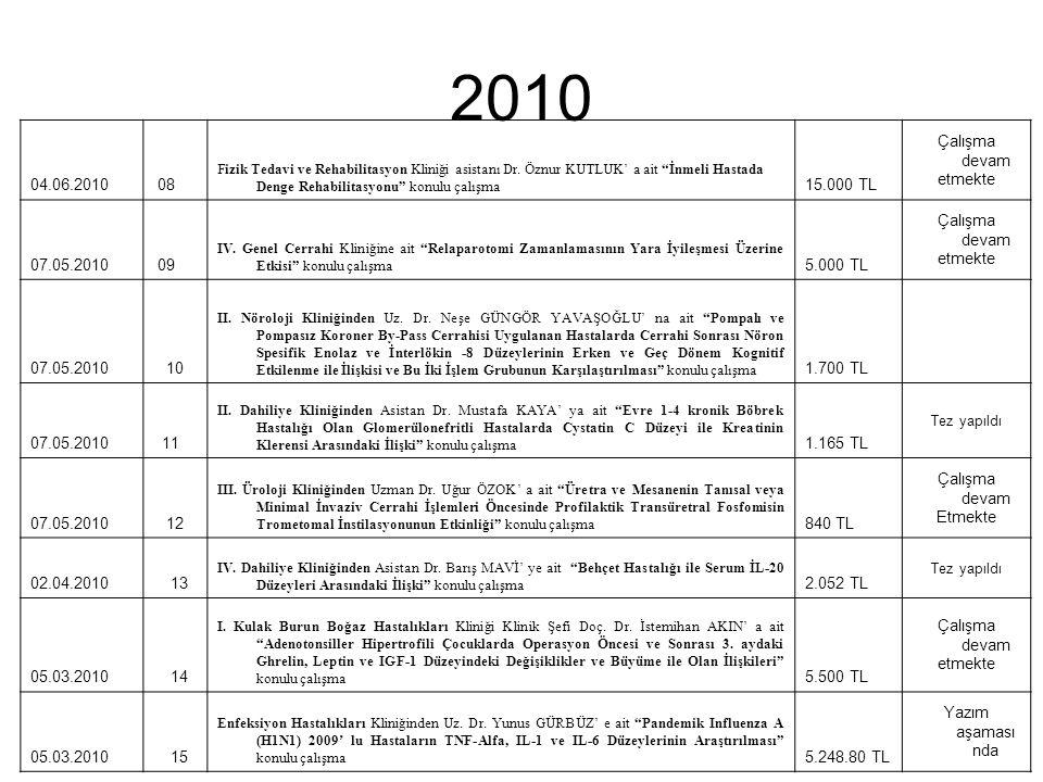 2010 04.06.2010 08 15.000 TL Çalışma devam etmekte 07.05.2010 09