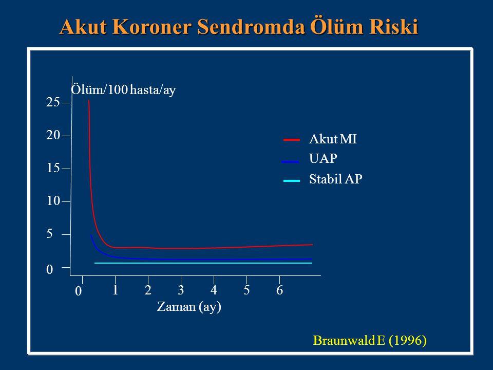 Akut Koroner Sendromda Ölüm Riski