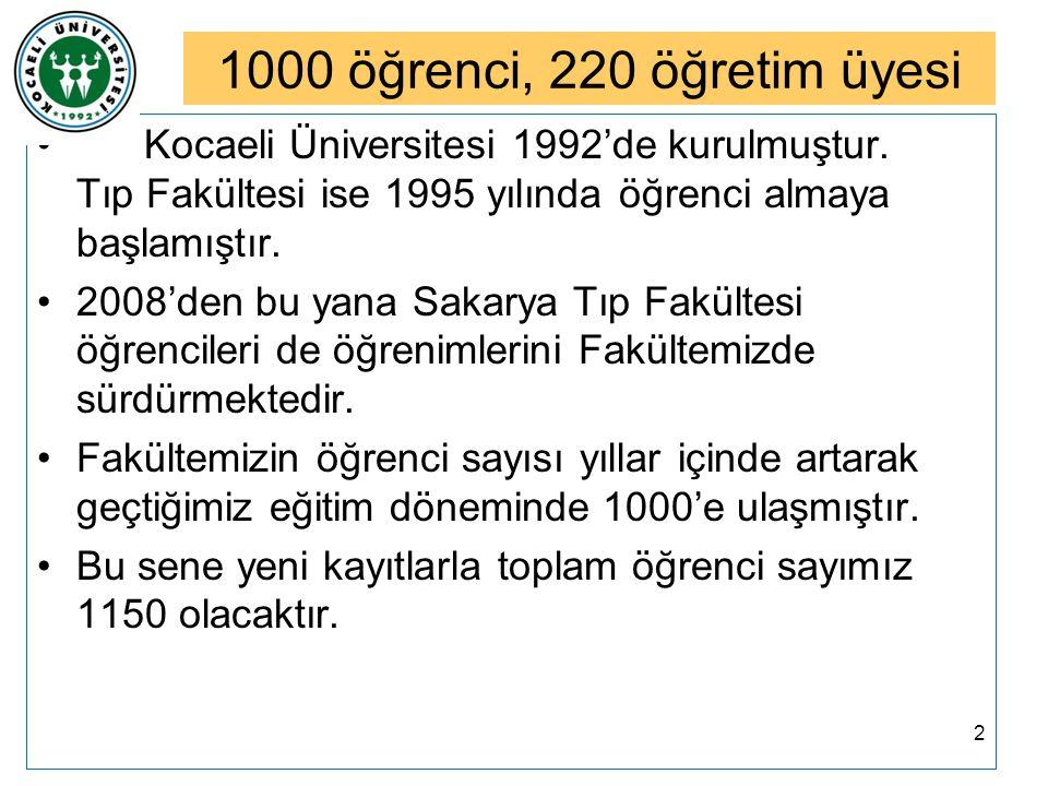 1000 öğrenci, 220 öğretim üyesi