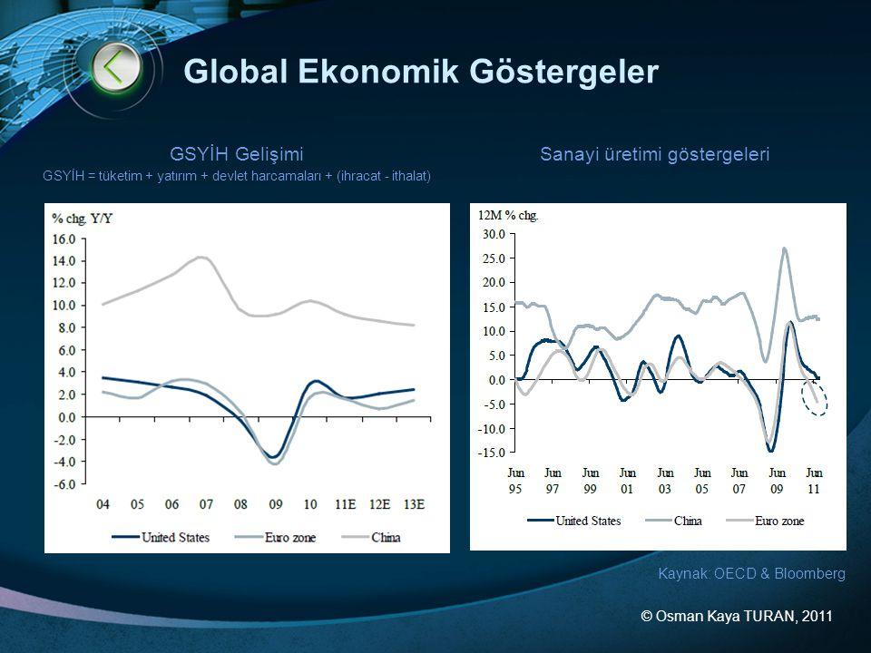 Global Ekonomik Göstergeler