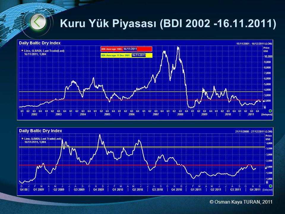 Kuru Yük Piyasası (BDI 2002 -16.11.2011)