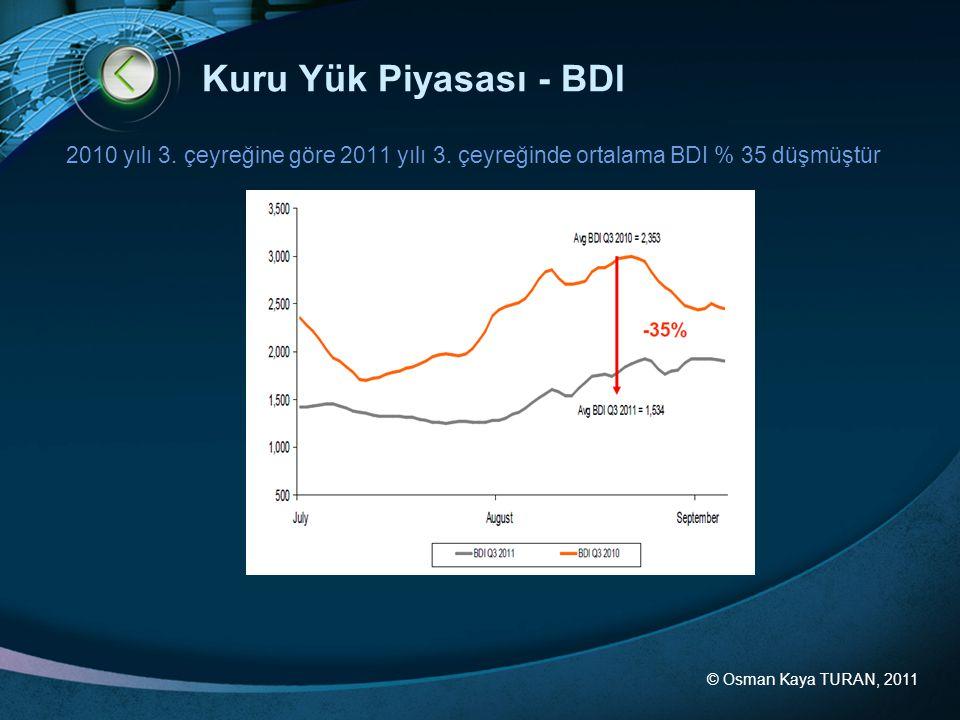 Kuru Yük Piyasası - BDI 2010 yılı 3. çeyreğine göre 2011 yılı 3. çeyreğinde ortalama BDI % 35 düşmüştür.