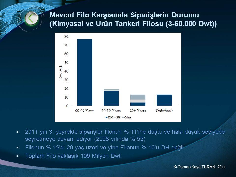 Mevcut Filo Karşısında Siparişlerin Durumu (Kimyasal ve Ürün Tankeri Filosu (3-60.000 Dwt))