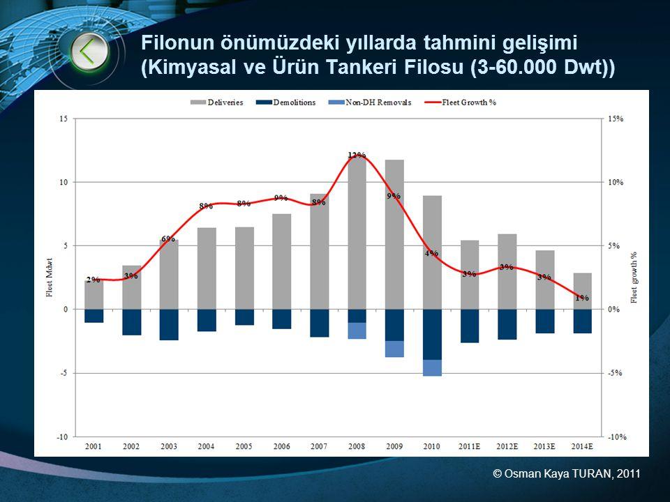 Filonun önümüzdeki yıllarda tahmini gelişimi (Kimyasal ve Ürün Tankeri Filosu (3-60.000 Dwt))