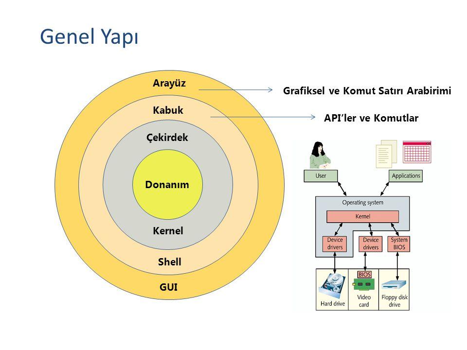 Genel Yapı Arayüz Grafiksel ve Komut Satırı Arabirimi Kabuk