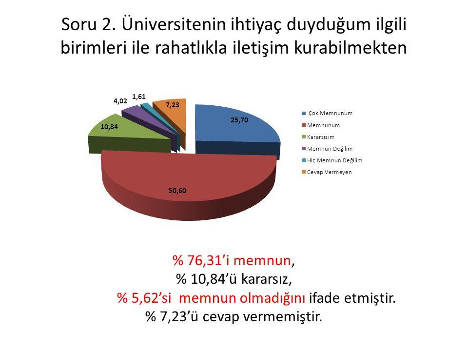 % 5,62'si memnun olmadığını ifade etmiştir.