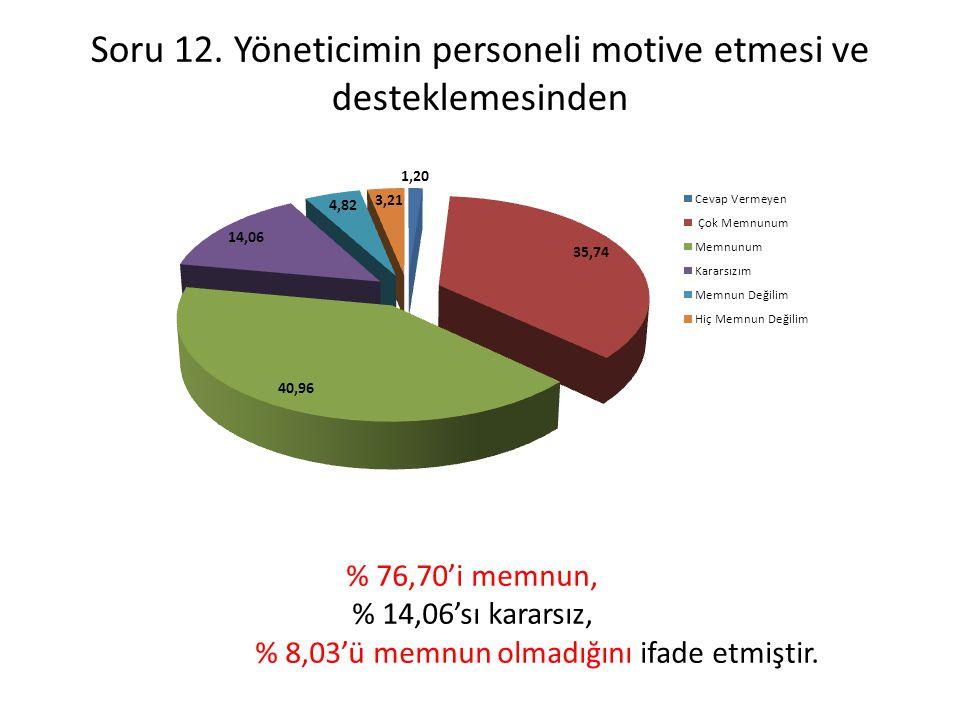 Soru 12. Yöneticimin personeli motive etmesi ve desteklemesinden