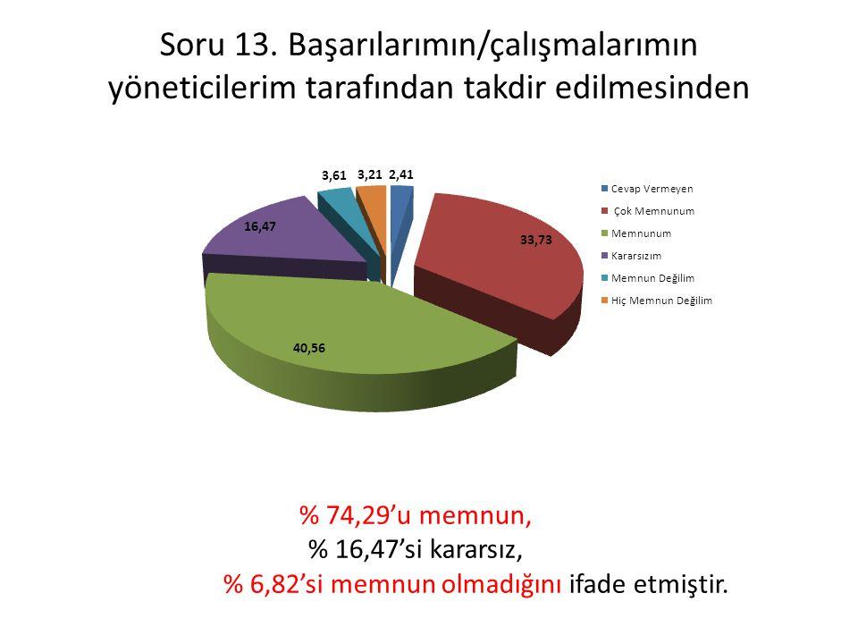 % 6,82'si memnun olmadığını ifade etmiştir.