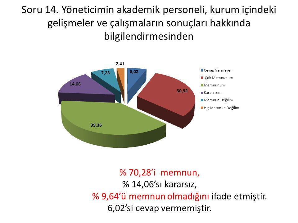 % 9,64'ü memnun olmadığını ifade etmiştir.