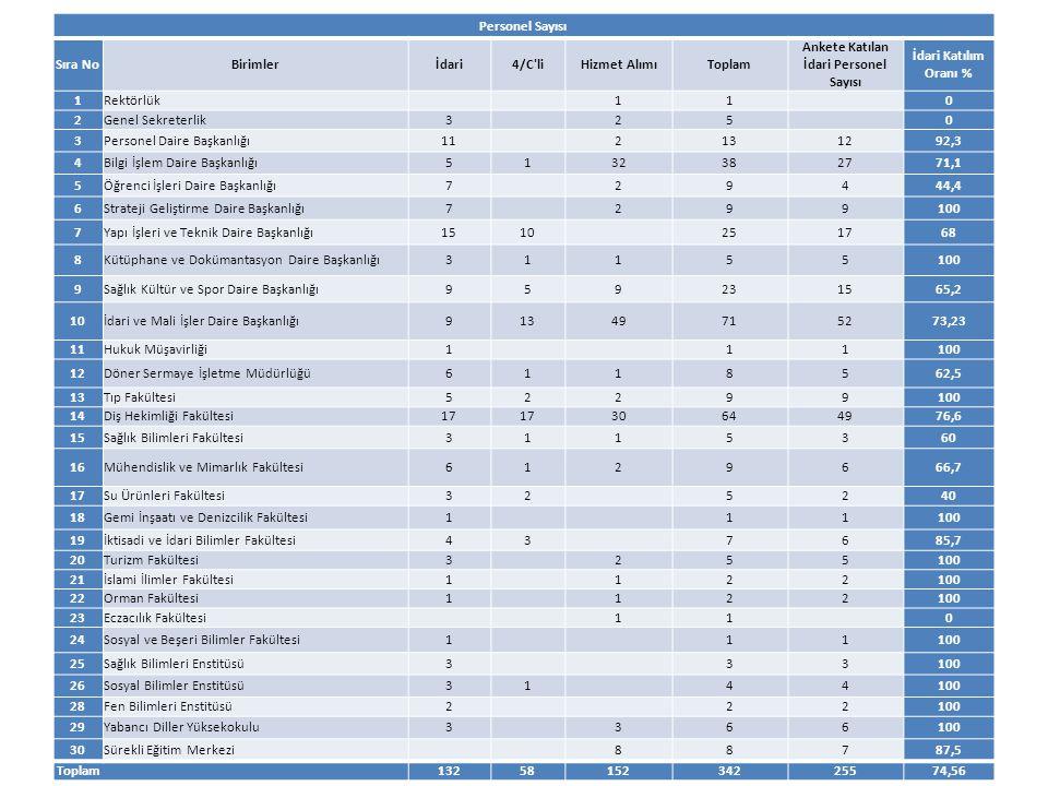 Ankete Katılan İdari Personel Sayısı