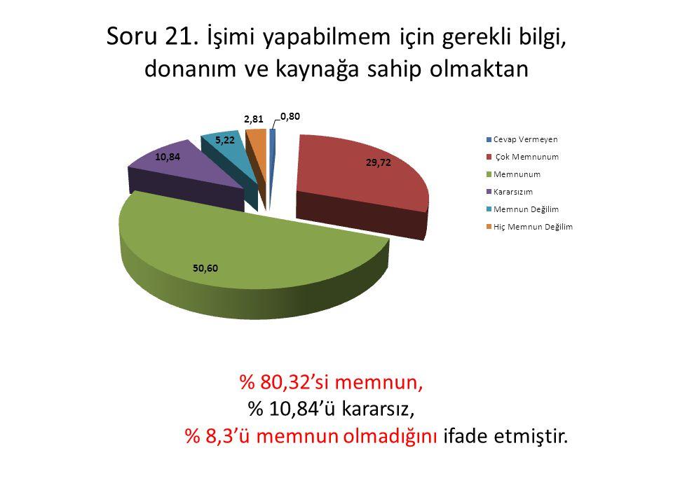 % 8,3'ü memnun olmadığını ifade etmiştir.