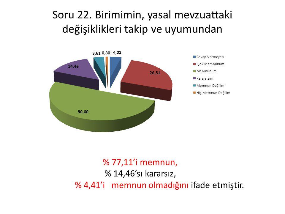 % 4,41'i memnun olmadığını ifade etmiştir.