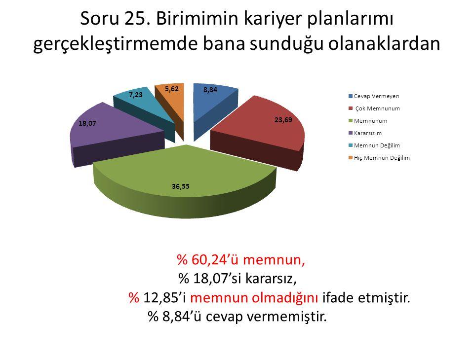 % 12,85'i memnun olmadığını ifade etmiştir.