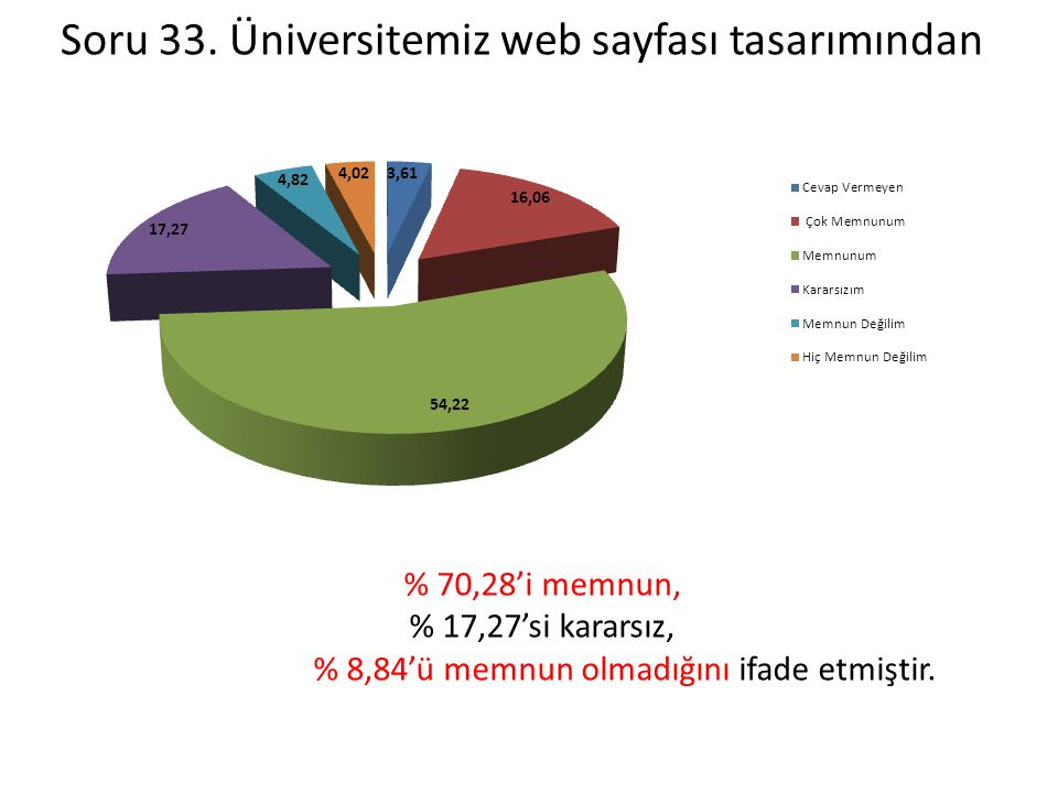 Soru 33. Üniversitemiz web sayfası tasarımından