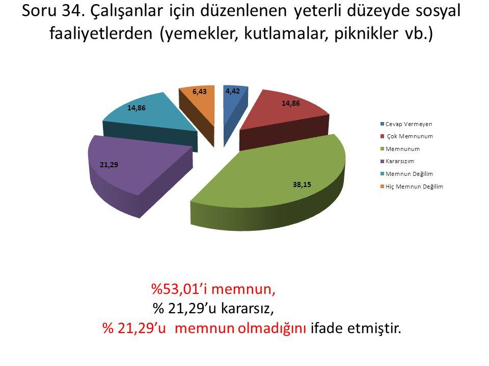 % 21,29'u memnun olmadığını ifade etmiştir.