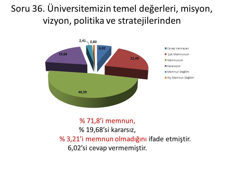 % 3,21'i memnun olmadığını ifade etmiştir.