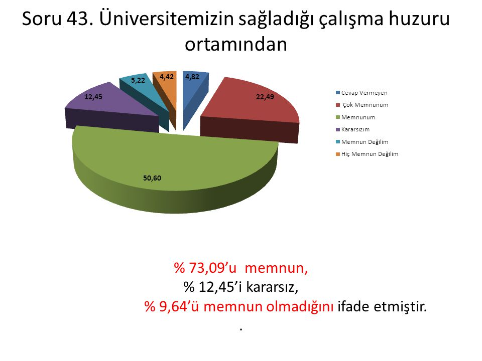 Soru 43. Üniversitemizin sağladığı çalışma huzuru ortamından
