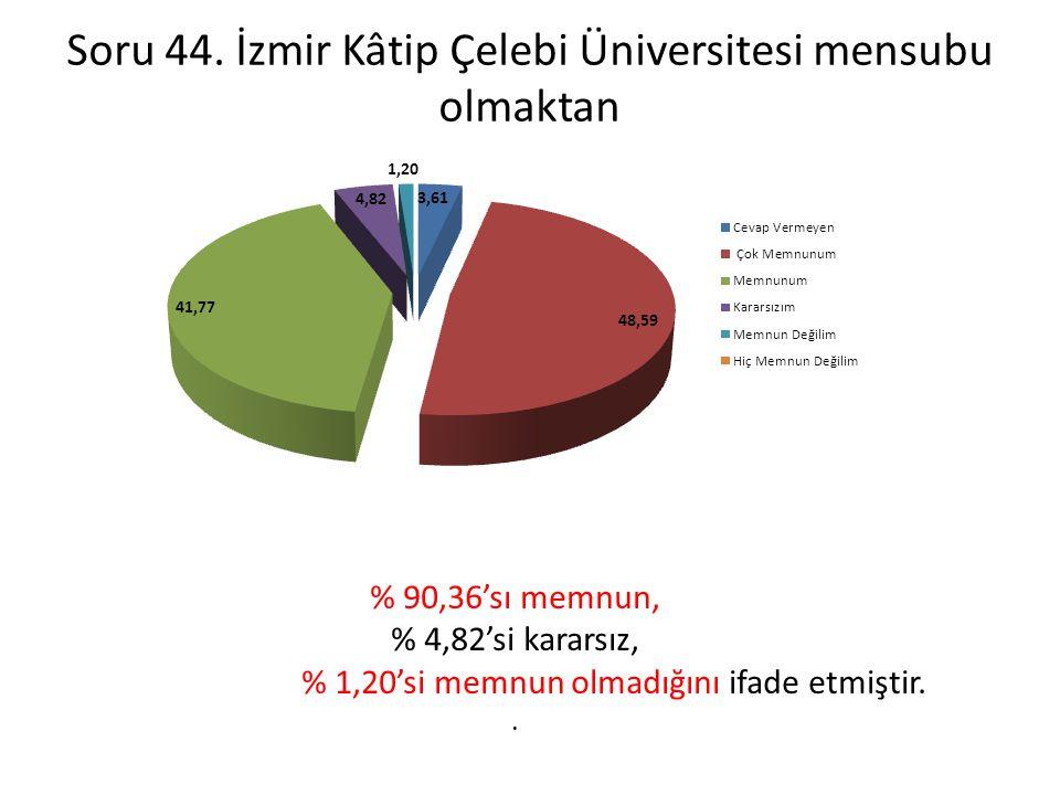 Soru 44. İzmir Kâtip Çelebi Üniversitesi mensubu olmaktan