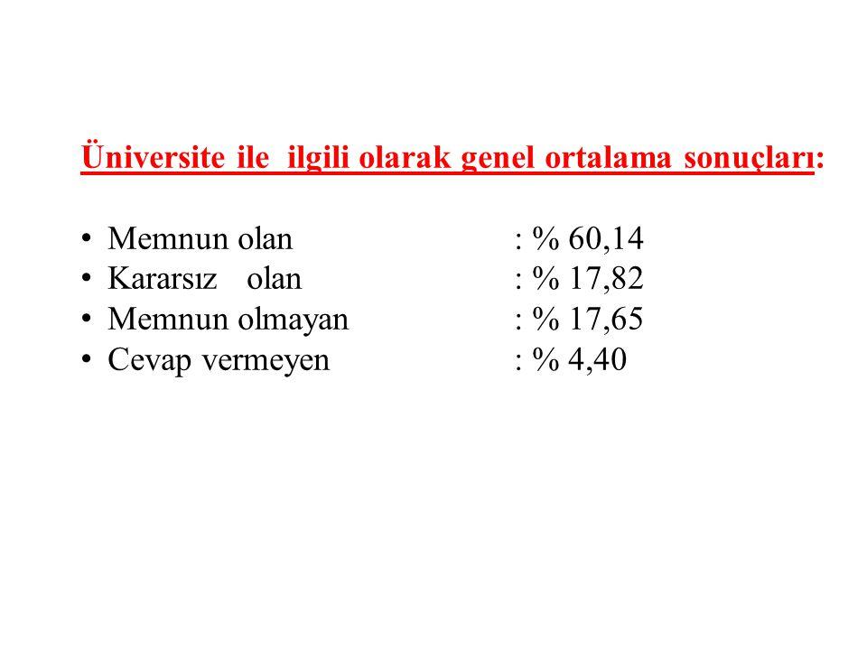 Üniversite ile ilgili olarak genel ortalama sonuçları: