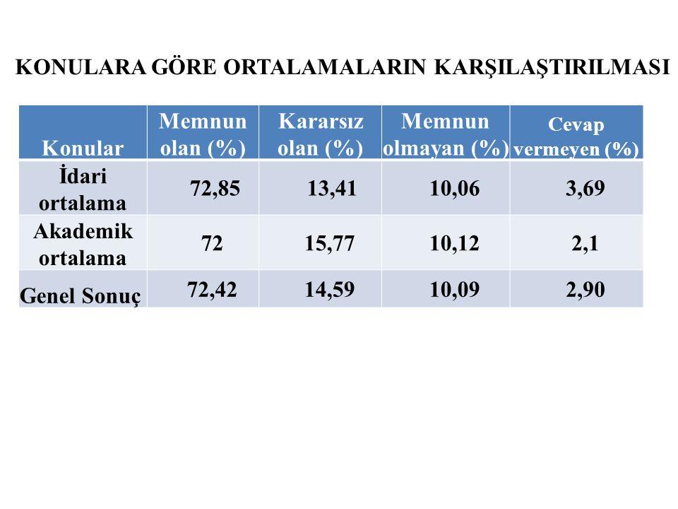 KONULARA GÖRE ORTALAMALARIN KARŞILAŞTIRILMASI Konular Memnun olan (%)