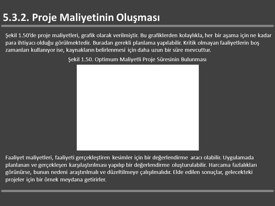 5.3.2. Proje Maliyetinin Oluşması