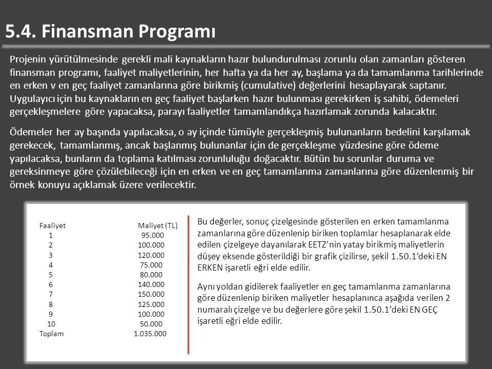 5.4. Finansman Programı