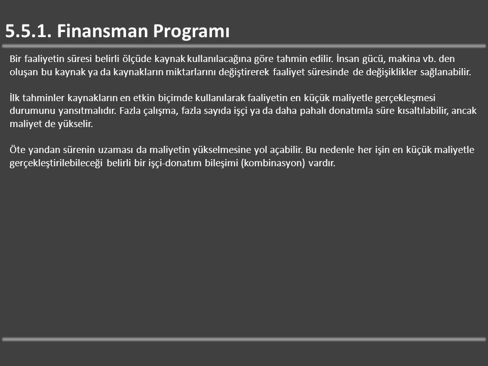 5.5.1. Finansman Programı
