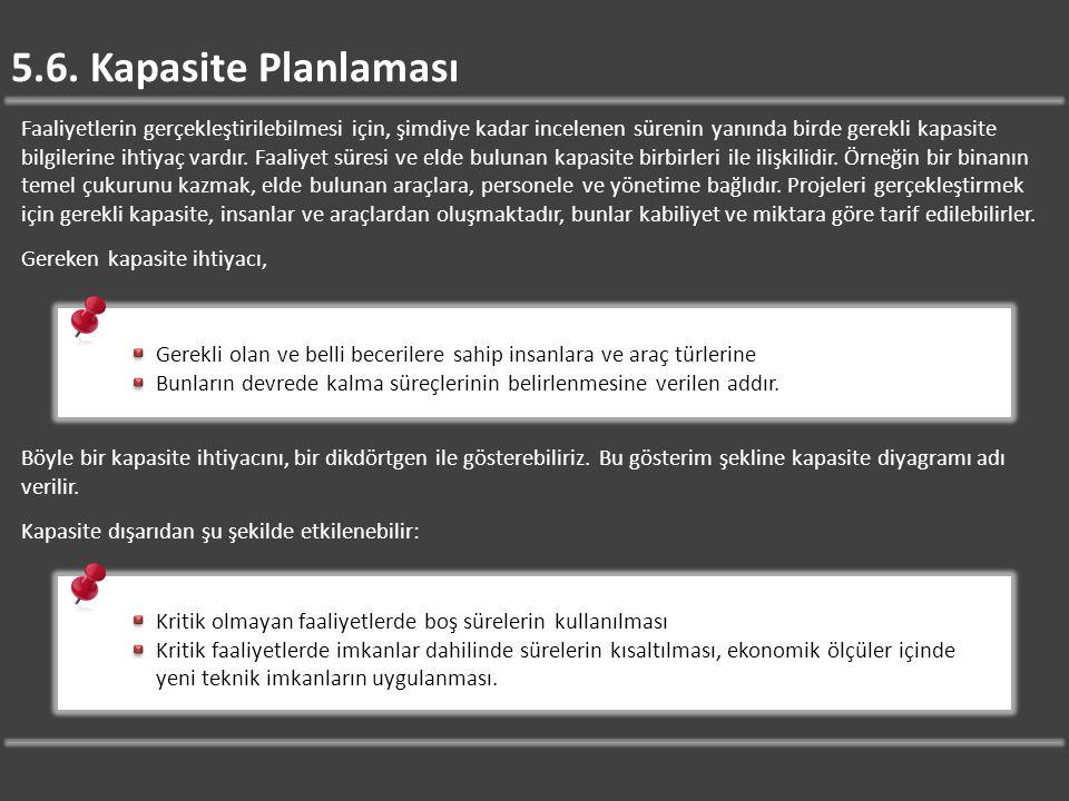 5.6. Kapasite Planlaması