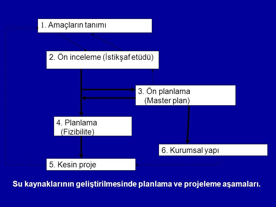 1. Amaçların tanımı 2. Ön inceleme (İstikşaf etüdü) 3. Ön planlama. (Master plan) 4. Planlama. (Fizibilite)