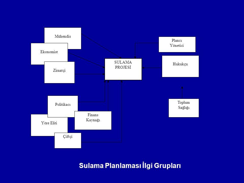 Sulama Planlaması İlgi Grupları