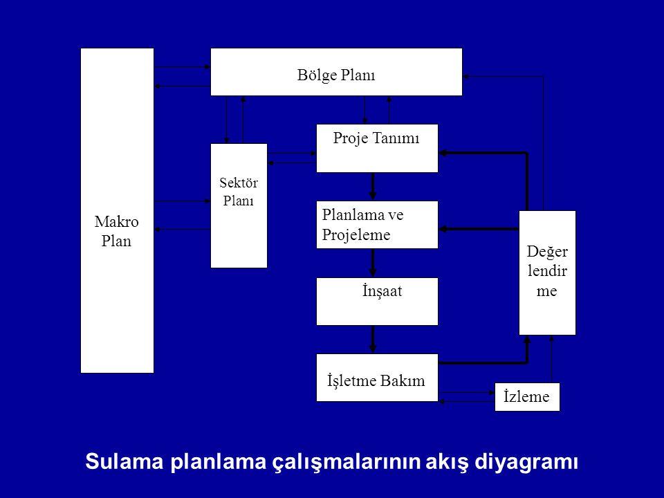Sulama planlama çalışmalarının akış diyagramı