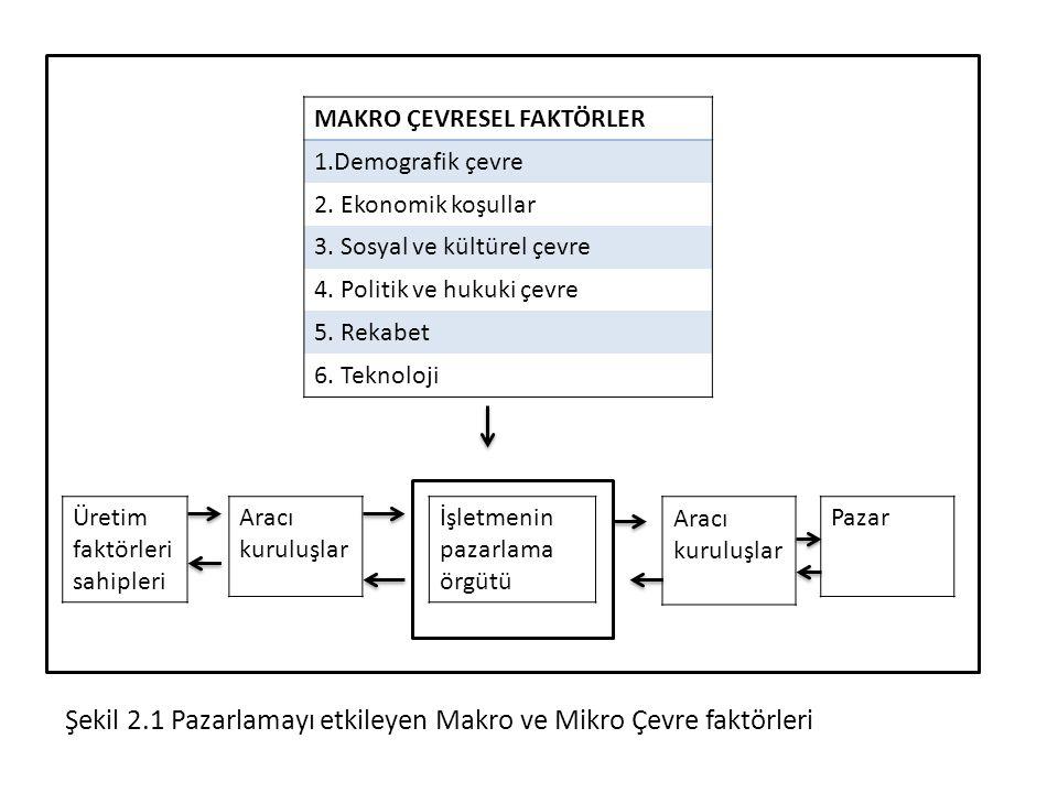 Şekil 2.1 Pazarlamayı etkileyen Makro ve Mikro Çevre faktörleri