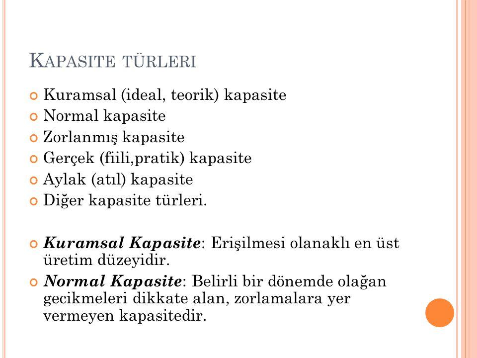 Kapasite türleri Kuramsal (ideal, teorik) kapasite Normal kapasite