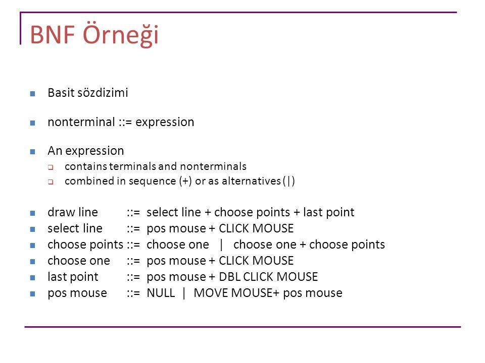 BNF Örneği Basit sözdizimi nonterminal ::= expression An expression