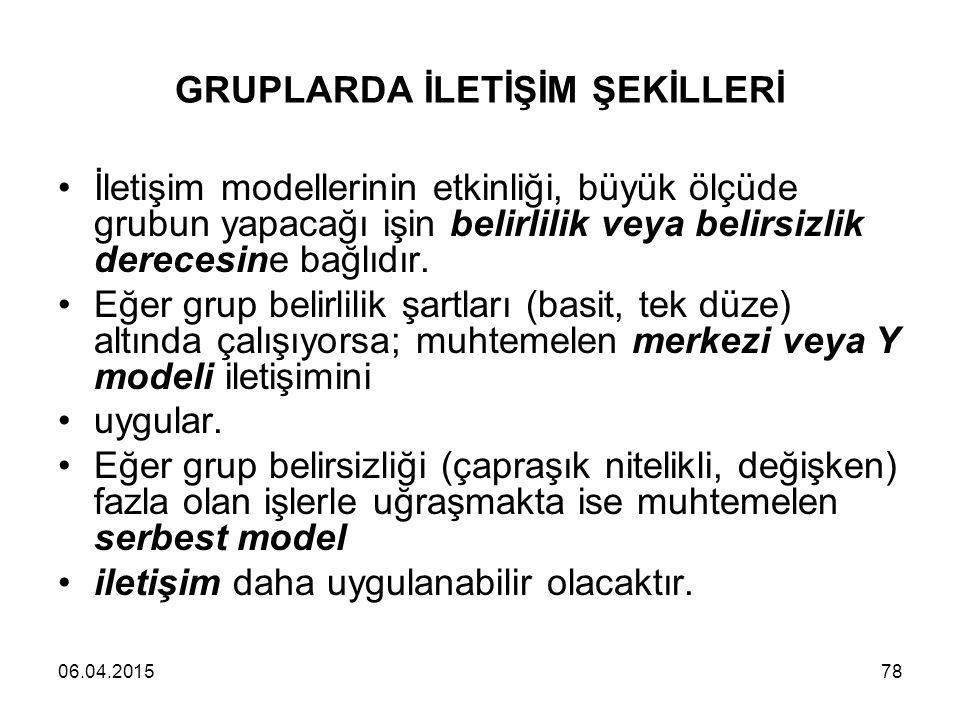 GRUPLARDA İLETİŞİM ŞEKİLLERİ
