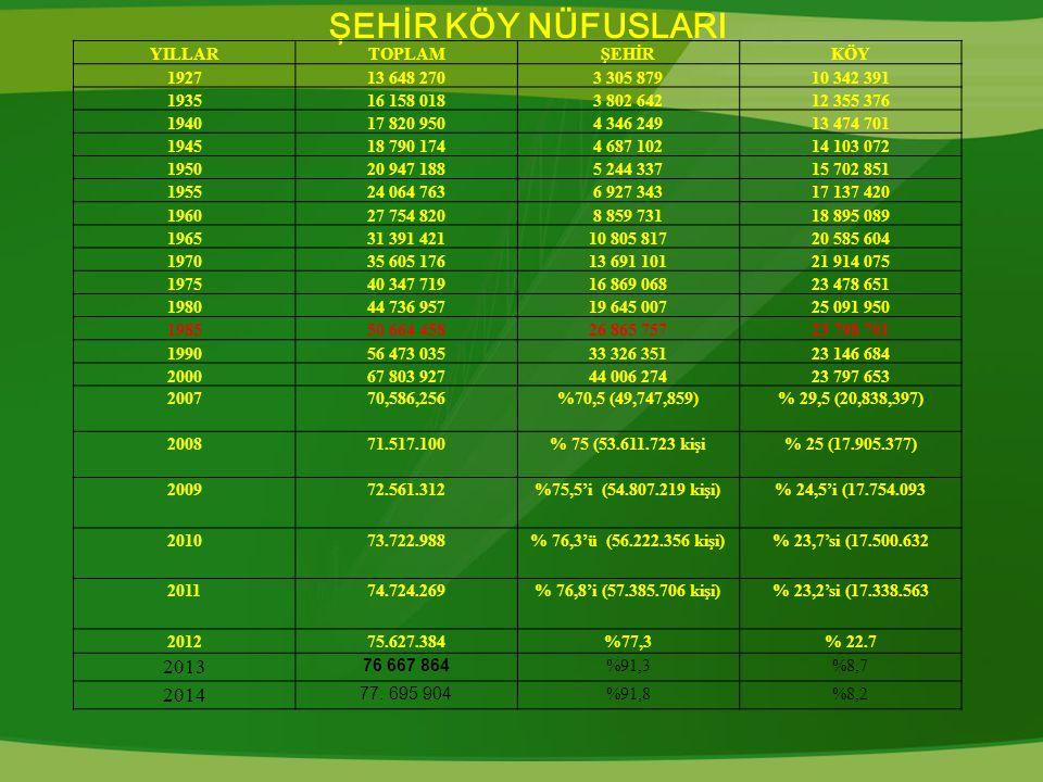 ŞEHİR KÖY NÜFUSLARI 2013 2014 YILLAR TOPLAM ŞEHİR KÖY 1927 13 648 270