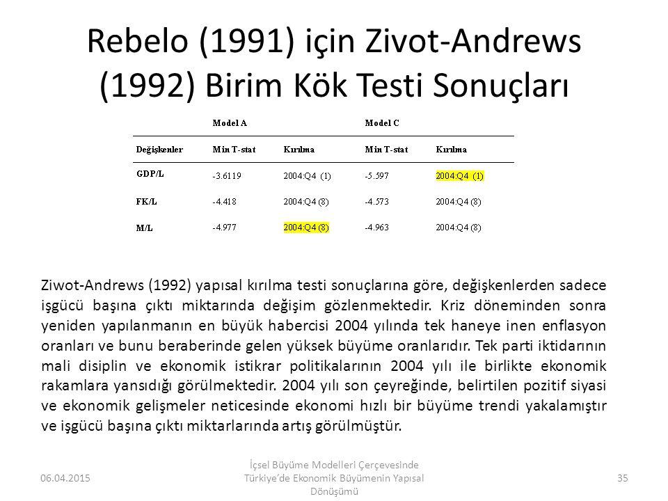 Rebelo (1991) için Zivot-Andrews (1992) Birim Kök Testi Sonuçları