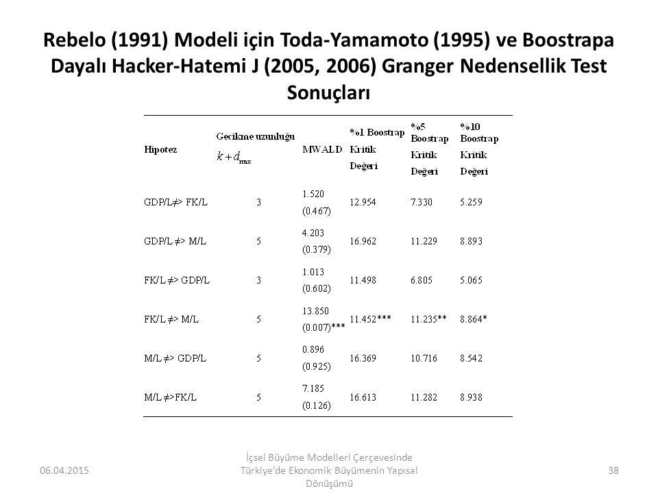 Rebelo (1991) Modeli için Toda-Yamamoto (1995) ve Boostrapa Dayalı Hacker-Hatemi J (2005, 2006) Granger Nedensellik Test Sonuçları