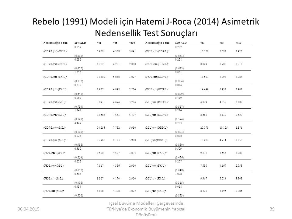 Rebelo (1991) Modeli için Hatemi J-Roca (2014) Asimetrik Nedensellik Test Sonuçları