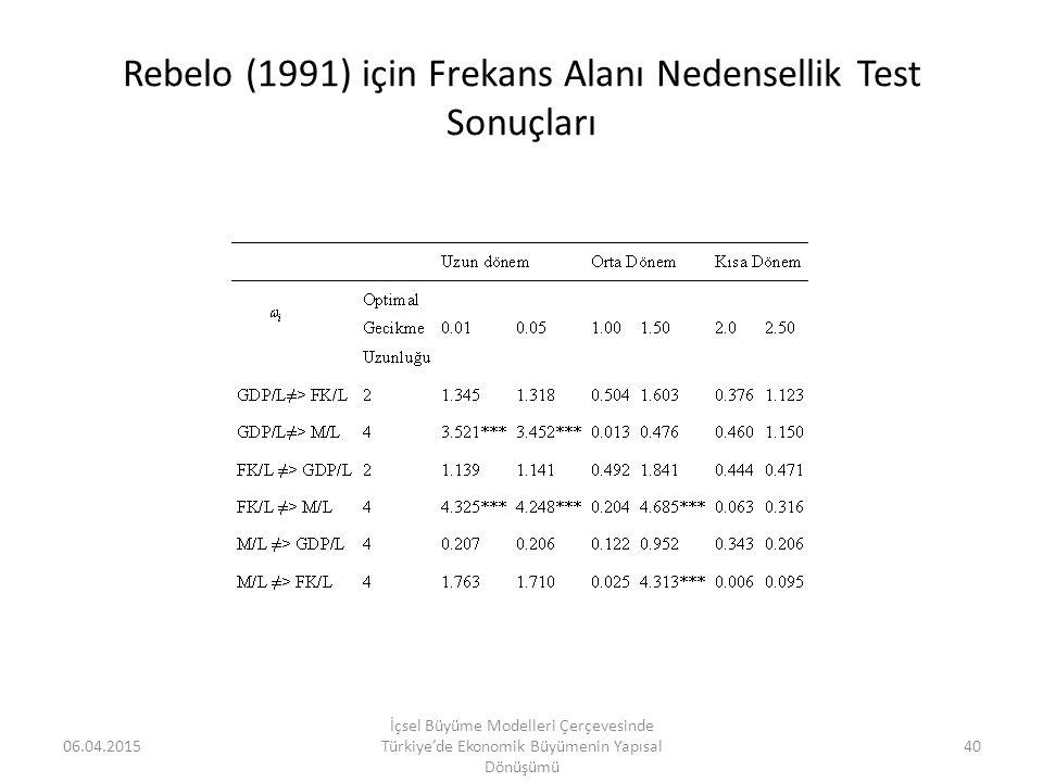 Rebelo (1991) için Frekans Alanı Nedensellik Test Sonuçları