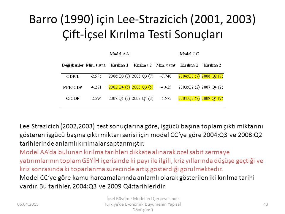Barro (1990) için Lee-Strazicich (2001, 2003) Çift-İçsel Kırılma Testi Sonuçları